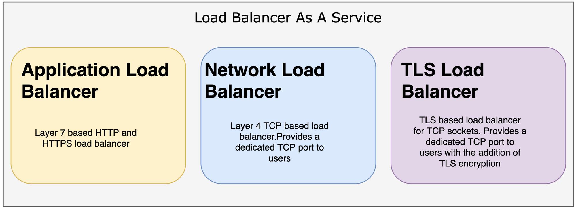 Easy Multi-region load balancing withMysocket.io