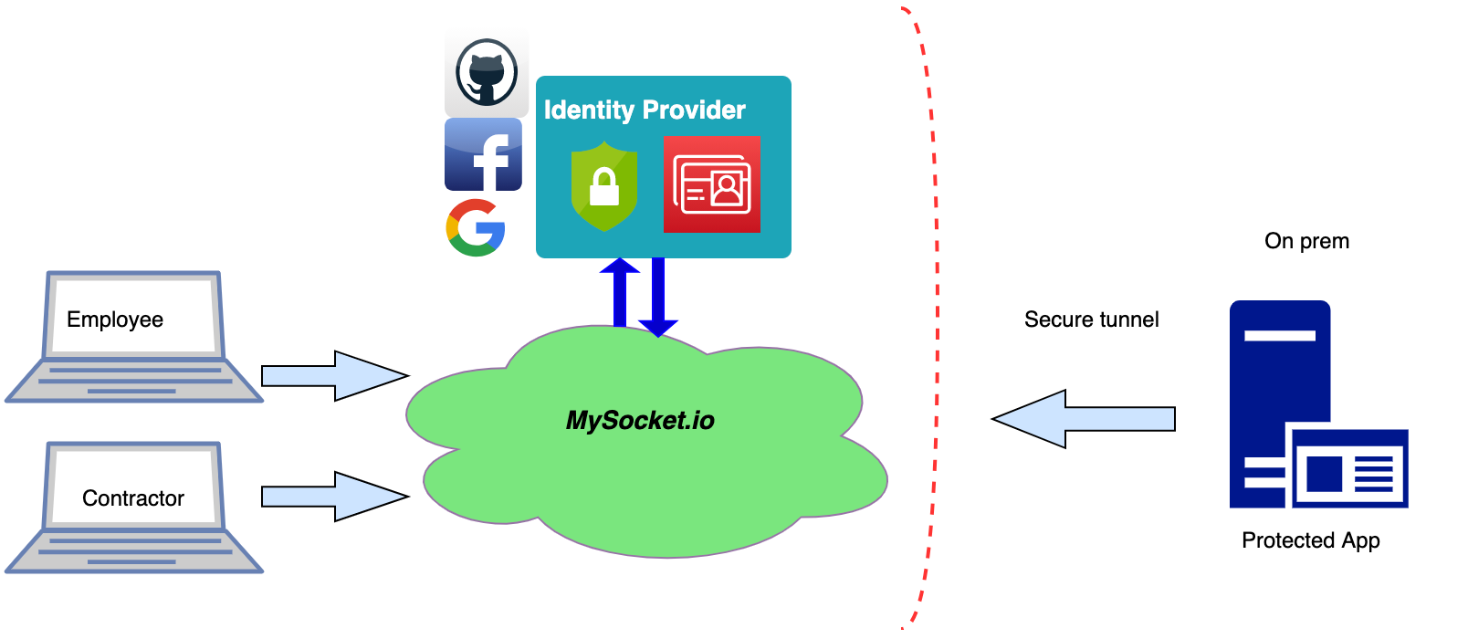 Introducing Identity Aware Sockets: Enabling Zero Trust access for your Private services